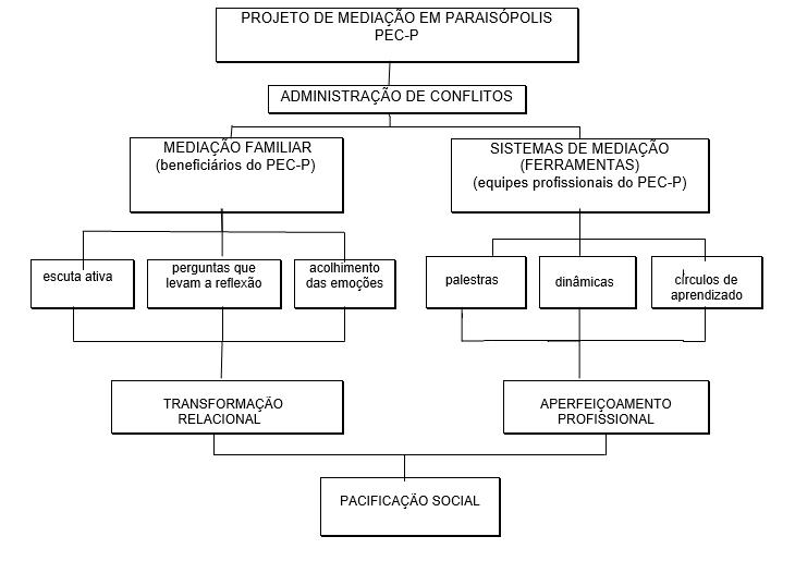 fluxograma projeto mediacao paraisopolis medialogo